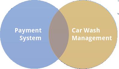 Mercury Car Wash Payment System